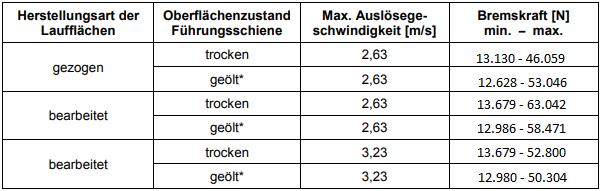 Bremsfangvorrichtung, ab- und aufwärtswirkend, EN81-20/50, Aufzugsrichtlinie
