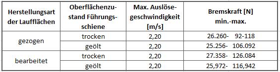Bremsfangvorrichtung, ab- und aufwärtswirkend, EN81-20/50, Triple, Aufzugsrichtlinie