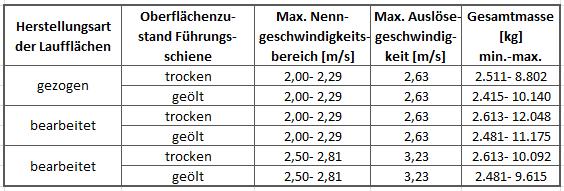Bremsfangvorrichtung, ab- und aufwärtswirkend, Triple, EN81-20/50, Aufzugsrichtlinie
